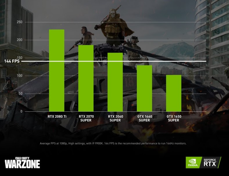 FPS Call of Duty: Warzone