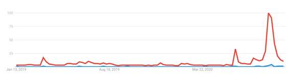 """Las búsquedas de """"Bill & Ted"""" como serie de películas. En rojo, EEUU, en azul, España. Sospecho que yo solo represento alrededor de un 70% de las búsquedas en España"""